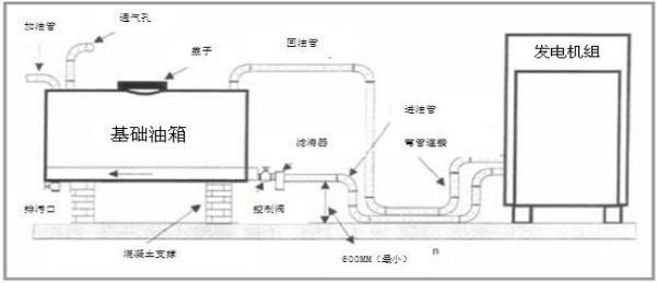 柴油发电机组的日用油箱安装图.jpg